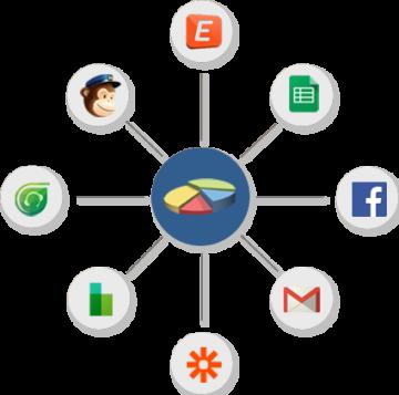 Survey API and Integrations
