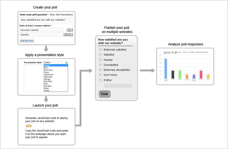 SurveyMethods' Online Poll Creation Process