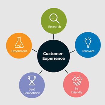 5 Tips for Creating an Awesome Customer Experience